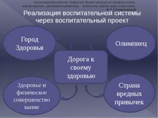 Реализация воспитательной системы через воспитательный проект Дорога к своему