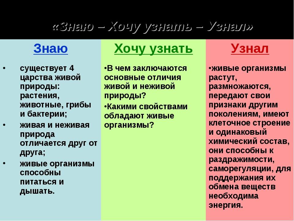 Таблица «Знаю – Хочу узнать – Узнал»