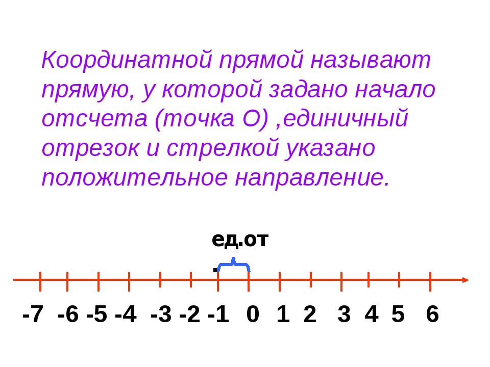 Координатной прямой называют прямую, у которой задано начало отсчета (точка O...
