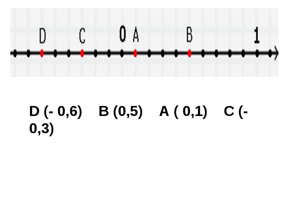 D (- 0,6) B (0,5) A ( 0,1) C (- 0,3)