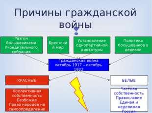 Причины гражданской войны Разгон большевиками Учредительного собрания Брестск