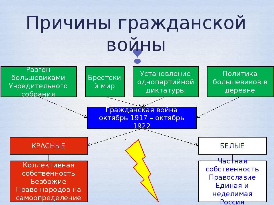Причины гражданской войны Разгон большевиками Учредительного собрания Брестск...