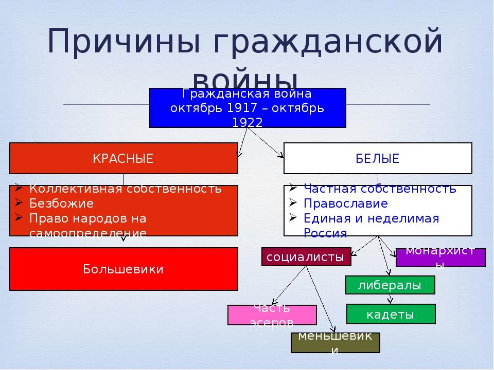 Причины гражданской войны Гражданская война октябрь 1917 – октябрь 1922 КРАСН...