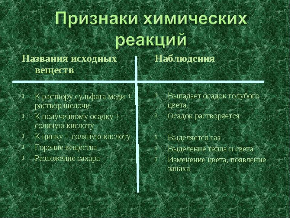 Названия исходных веществ К раствору сульфата меди + раствор щелочи К получен...