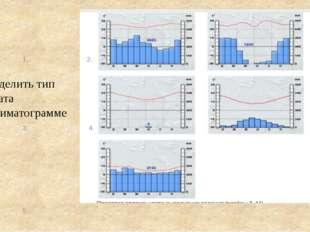 Определить тип климата по климатограмме 1. 2. 3. 4. 5. Опре