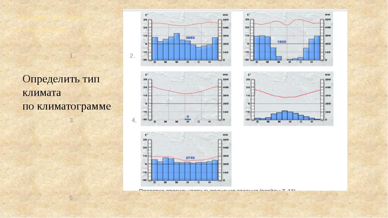 Определить тип климата по климатограмме 1. 2. 3. 4. 5. Опре...