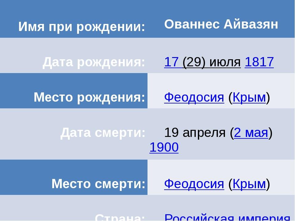 Ива́н Константи́нович Айвазо́вский— всемирно известный русскийхудожник, меце...