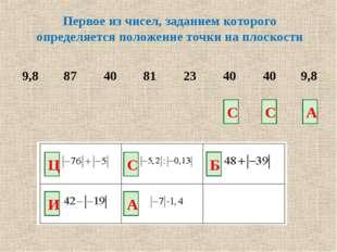 Первое из чисел, заданием которого определяется положение точки на плоскости