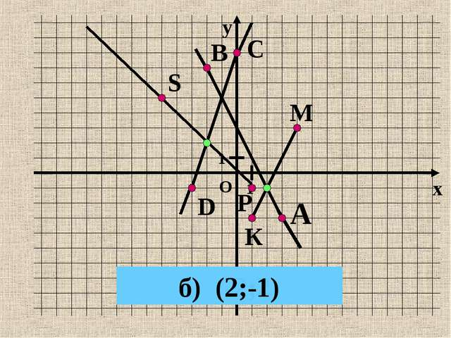 К М А В Р S С D а) (-2;2) б) (2;-1)