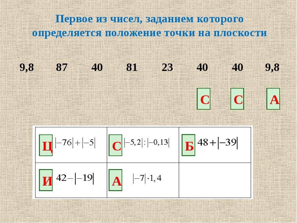 Первое из чисел, заданием которого определяется положение точки на плоскости...