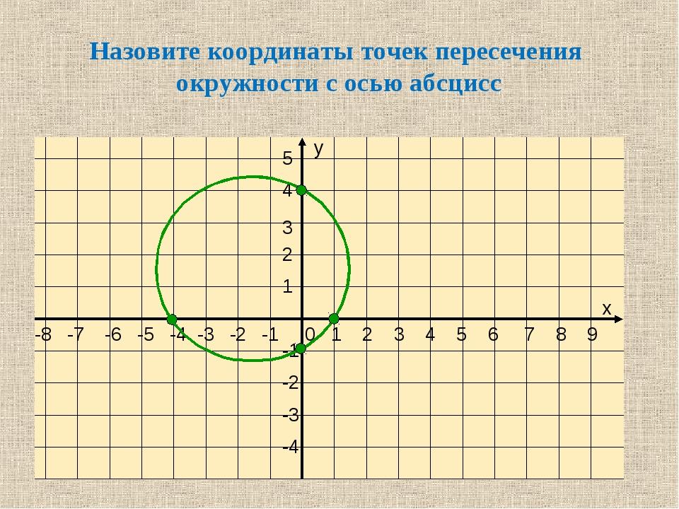 Назовите координаты точек пересечения окружности с осью абсцисс