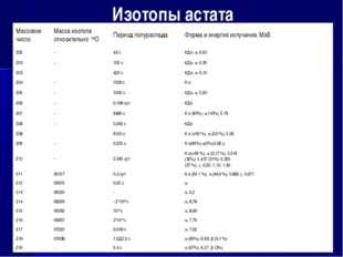 Изотопы астата Массовое числоМасса изотопа относительно 16ОПериод полурасп