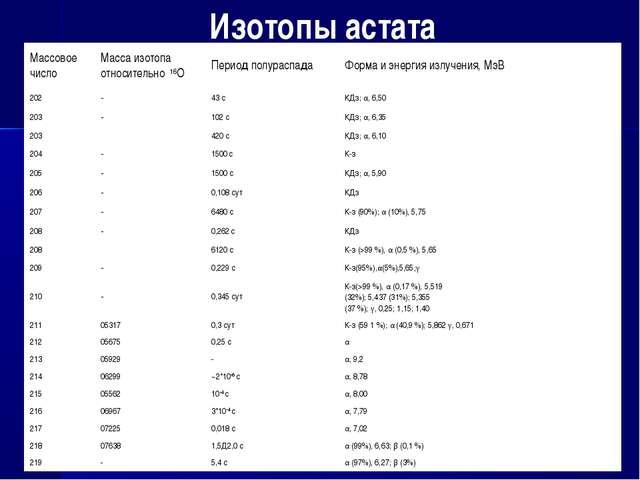 Изотопы астата Массовое числоМасса изотопа относительно 16ОПериод полурасп...