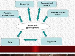 Классный руководитель Учителя- предметники Психолог Администрация школы Социа