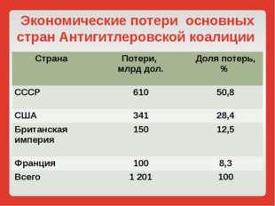 Экономические потери основных стран Антигитлеровской коалиции Страна Потери,