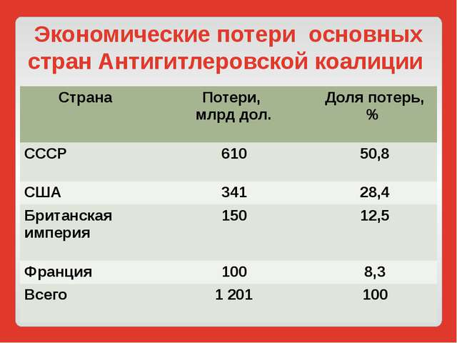 Экономические потери основных стран Антигитлеровской коалиции Страна Потери,...