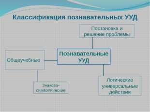Классификация познавательных УУД Познавательные УУД Общеучебные Постановка и