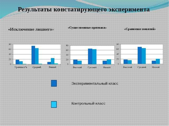 «Исключение лишнего» «Сравнение понятий» «Существенные признаки» Результаты к...