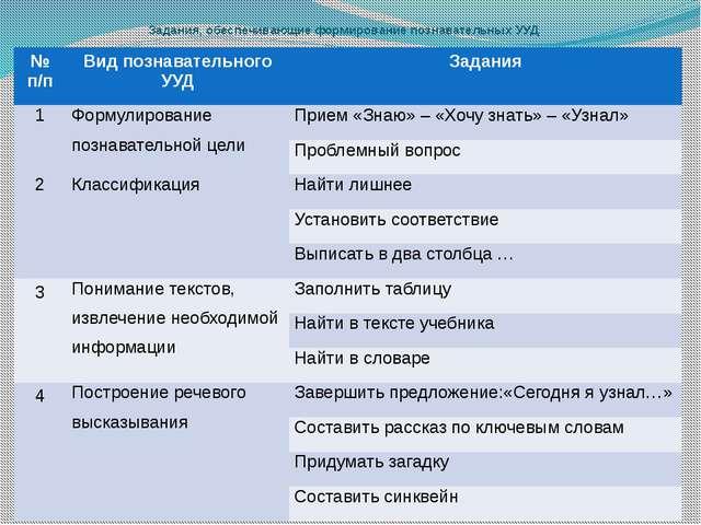 Задания, обеспечивающие формирование познавательных УУД №п/п Вид познавательн...