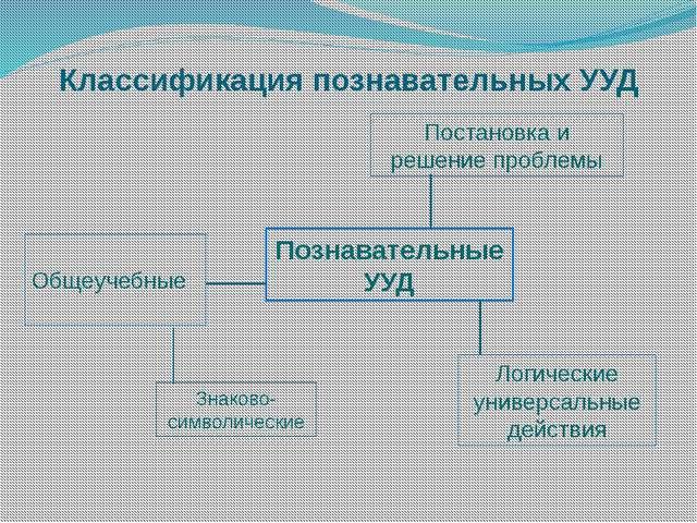 Классификация познавательных УУД Познавательные УУД Общеучебные Постановка и...