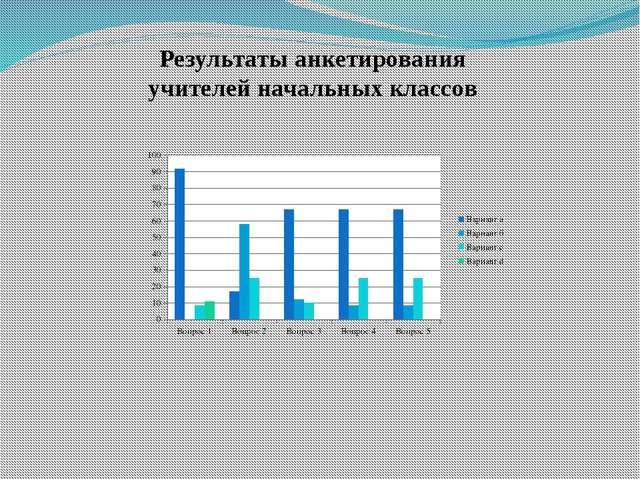 Результаты анкетирования учителей начальных классов