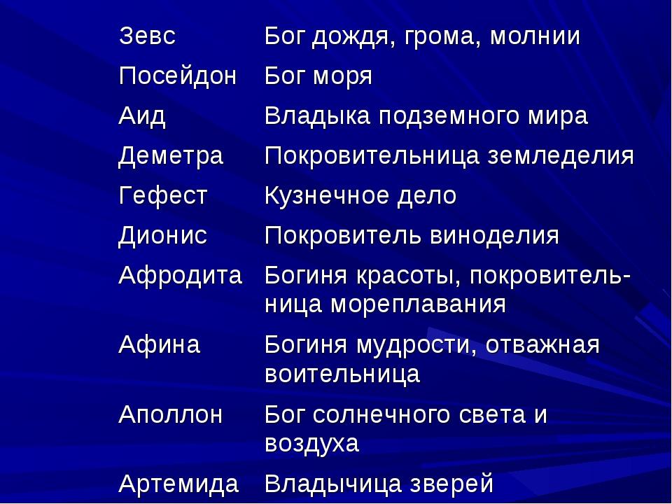новостей зевс бог древней греции доклад 5 класс остальных