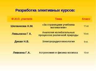 Разработка элективных курсов: Ф.И.О. учителяТемаКласс Шеланкова Н.М.«За ст