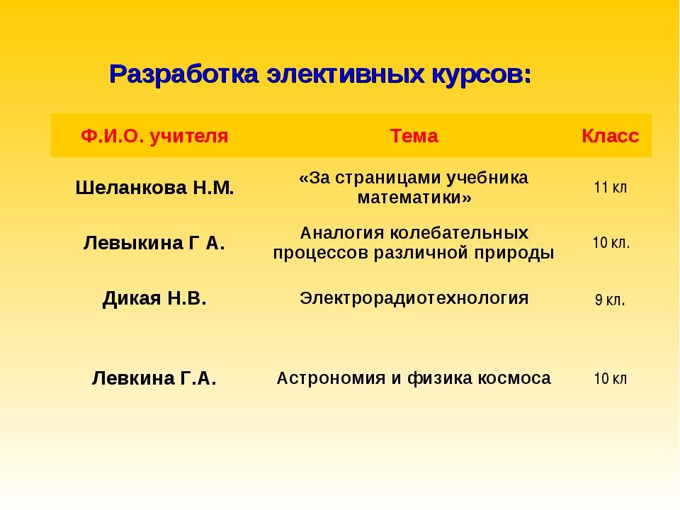 Разработка элективных курсов: Ф.И.О. учителяТемаКласс Шеланкова Н.М.«За ст...
