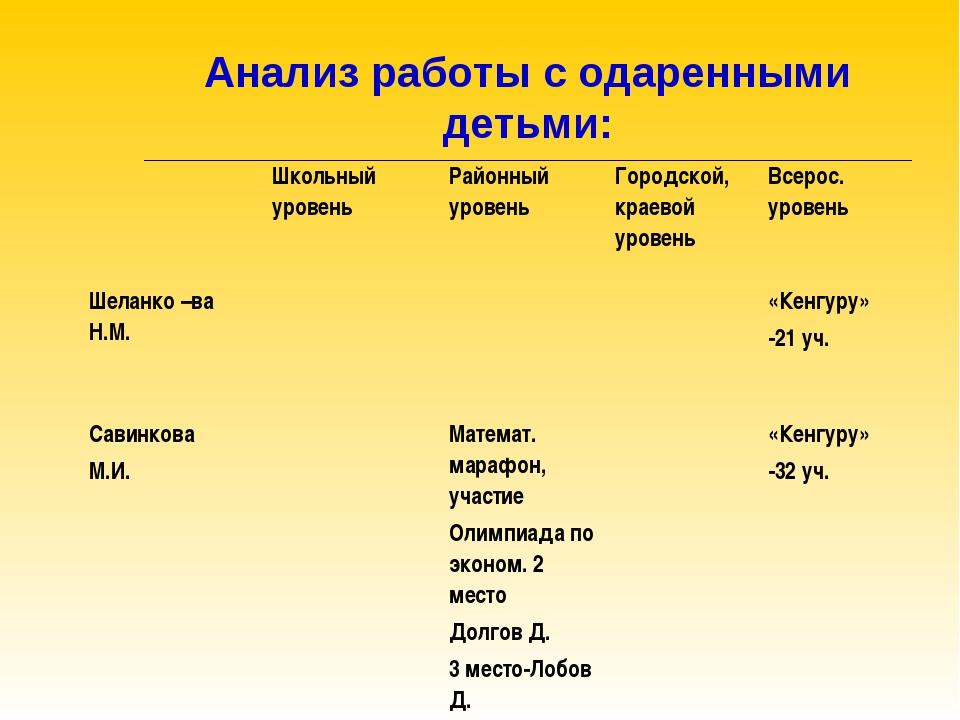 Анализ работы с одаренными детьми: Школьный уровеньРайонный уровеньГородск...