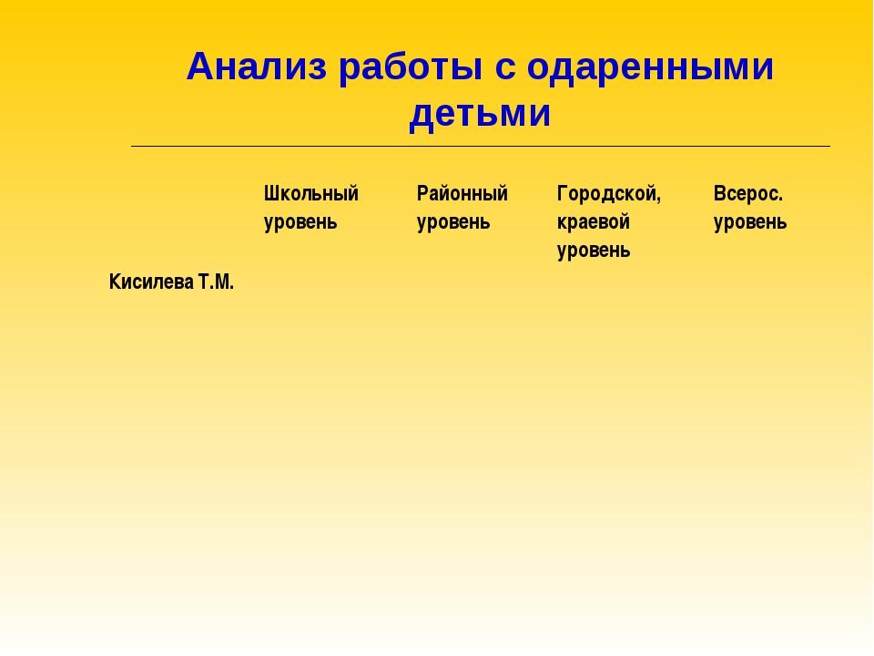 Анализ работы с одаренными детьми Школьный уровеньРайонный уровеньГородско...