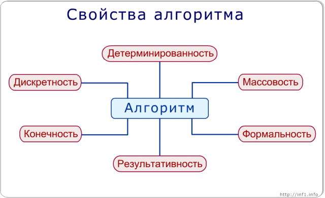 C:\Users\Татьяна\Pictures\algorithm_properties.preview1.png
