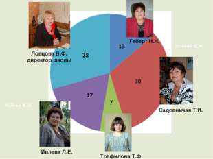 Чудина И.Д. Дёмина К.М. Ловцова В.Ф. директор школы Геберт Н.Н. Садовничая Т.