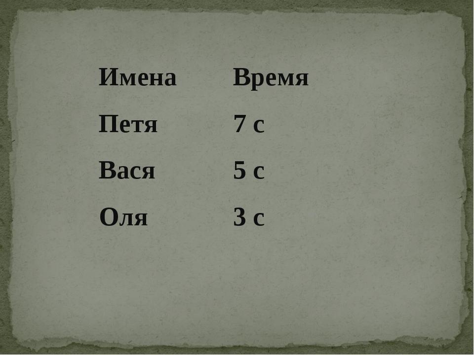 ИменаВремя Петя7 с Вася5 с Оля3 с
