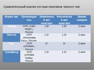 Сравнительный анализ состава пакетиков черного чая Марка чая Производитель За
