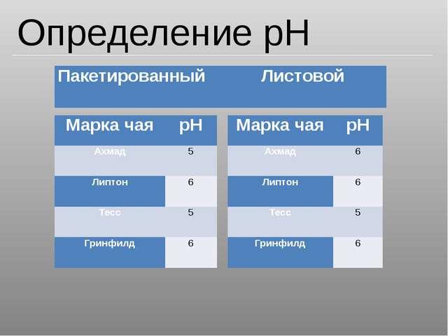 Определение pH Пакетированный Листовой Марка чая pH Ахмад 5 Липтон 6 Тесс 5 Г...