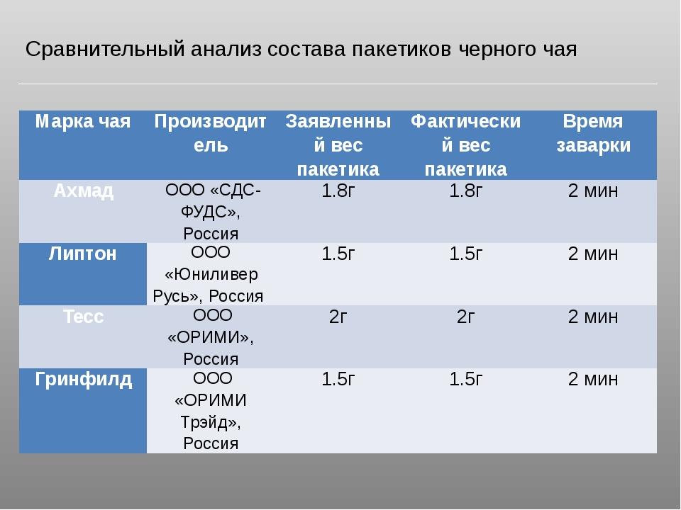 Сравнительный анализ состава пакетиков черного чая Марка чая Производитель За...