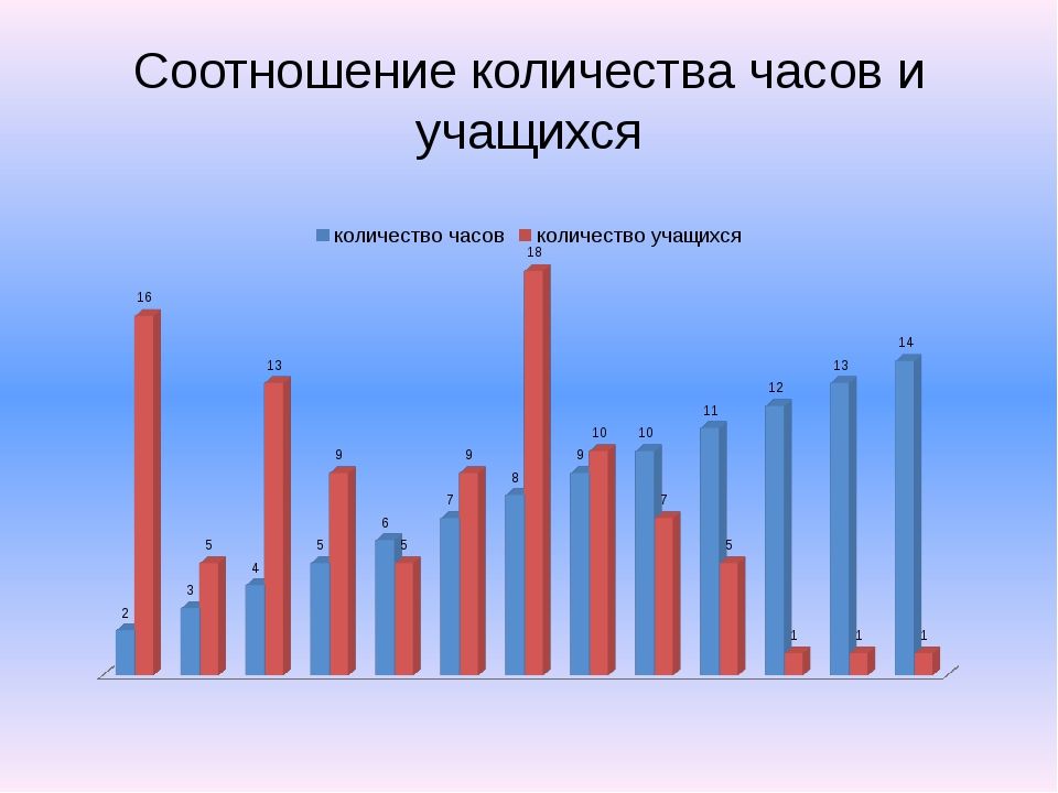 Соотношение количества часов и учащихся