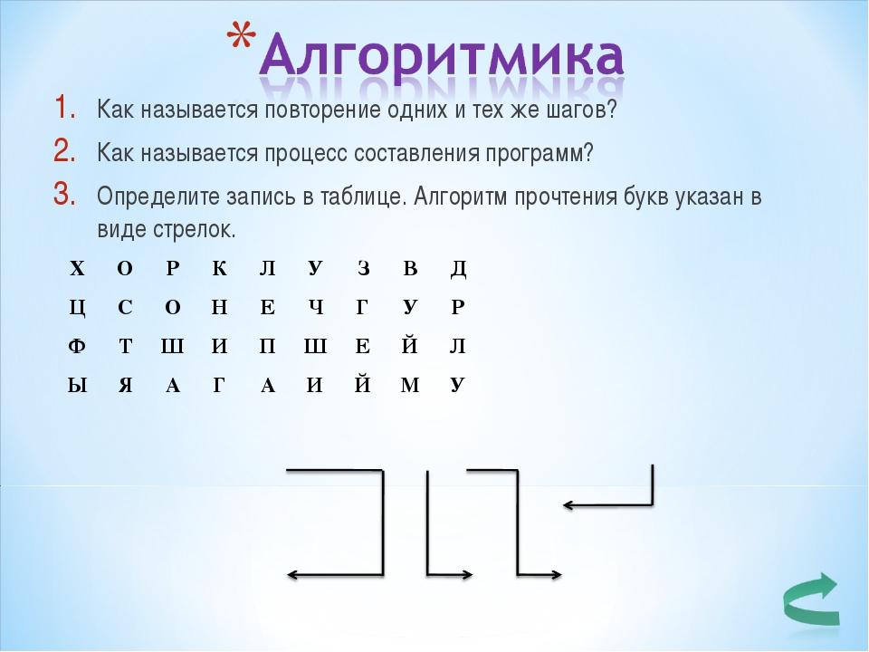 Как называется повторение одних и тех же шагов? Как называется процесс состав...