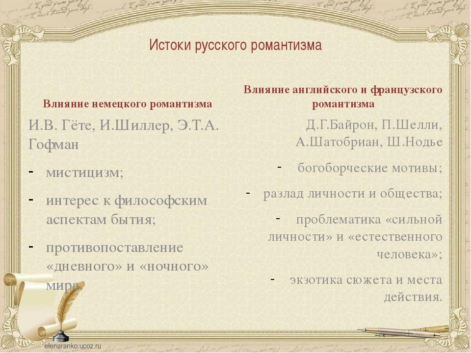 Истоки русского романтизма Влияние немецкого романтизма И.В. Гёте, И.Шиллер,...