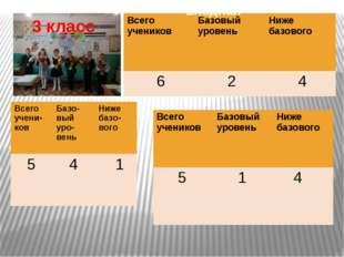 3 класс входная Всегоучеников Базовый уровень Ниже базового 6 2 4 Всегоучени-