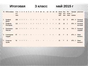 Итоговая 3 класс май 2015 г № Ф.И ученика Слов в мин 1 2 3 4 5 6 7 8 9 10 11