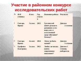 Участие в районном конкурсе исследовательских работ № Ф.И ученика Класс Год у