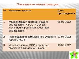 Повышение квалификации: № Название курсов Дата прохождения 1 Модернизациясист