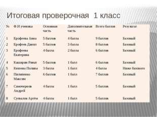Итоговая проверочная 1 класс № Ф.И ученика Основная часть Дополнительная част