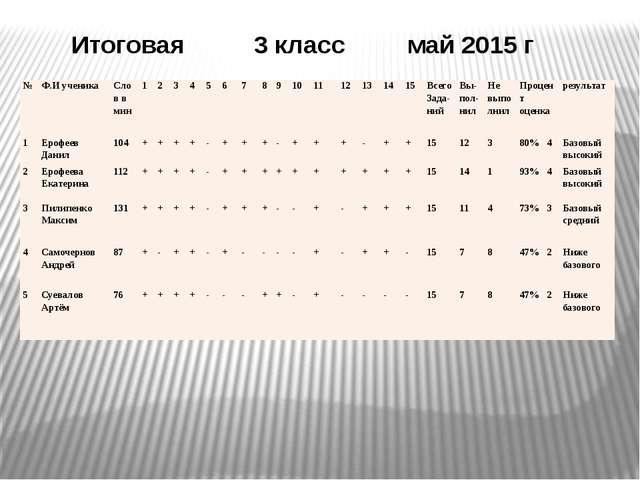 Итоговая 3 класс май 2015 г № Ф.И ученика Слов в мин 1 2 3 4 5 6 7 8 9 10 11...