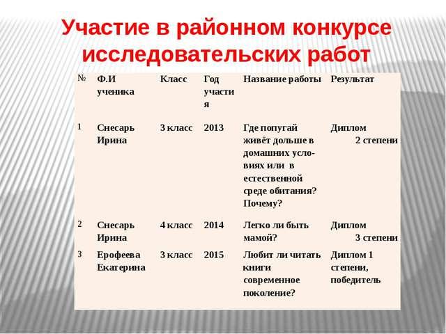 Участие в районном конкурсе исследовательских работ № Ф.И ученика Класс Год у...