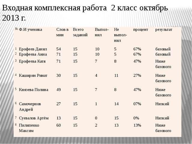 Входная комплексная работа 2 класс октябрь 2013 г. № Ф.И ученика Слов в мин В...