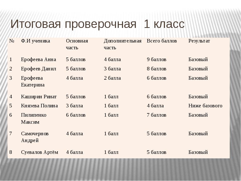 Итоговая проверочная 1 класс № Ф.И ученика Основная часть Дополнительная част...