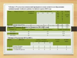Таблица 2. Результаты комплексной проверки по плану комитета по образованию а