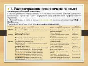 6. Распространение педагогического опыта Работа в профессиональных сообщества